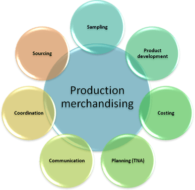 fashion merchandising functions of production merchandiser