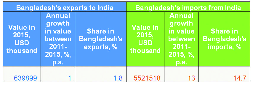 export import sitution of bangladesh