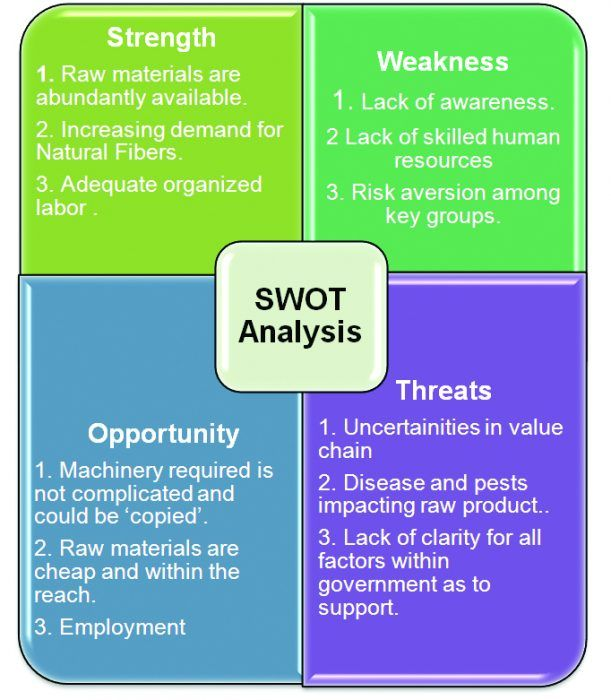 swot analysis of textile company