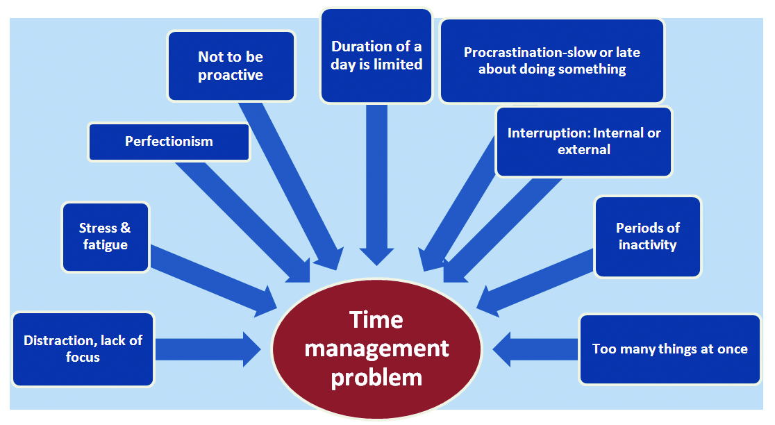 Time Management  Textile Today