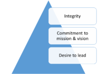 Success Pyramid & three traits that every successful leader possess.
