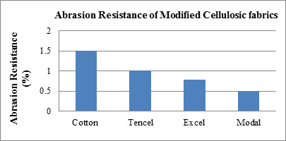 12 Effect Of Modified Cellulosic Fabrics On Abrasion Resistance
