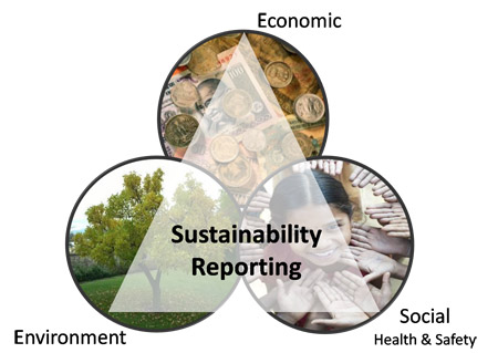 Figure: This is the time to publish sustainability report voluntarily by the textile and garment companies of Bangladesh who particularly have a long term vision.