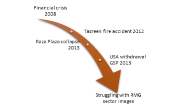 Figure 1: Incidents that affected RMG sector image badly.
