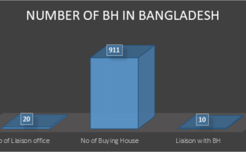 Figure 1: Estimated number of Liaison Offices & Buying Houses in Bangladesh.