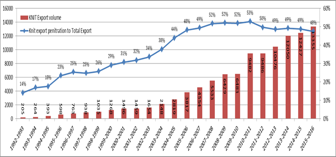 Figure 2: Export growth of knitwear industry in Bangladesh.