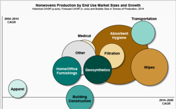 Figure 1: Nonwovens production by end use market sizes and growth, Source: EDANA & INDA estimation, 2015