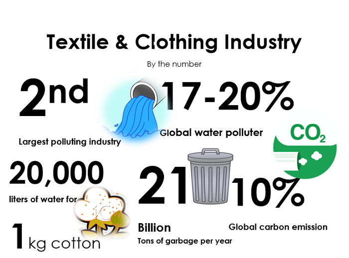 environmental impacts the fashion and textile industry The dirty side of the garment industry: fast fashion and its negative impact on environment and society clothing and textile technology.