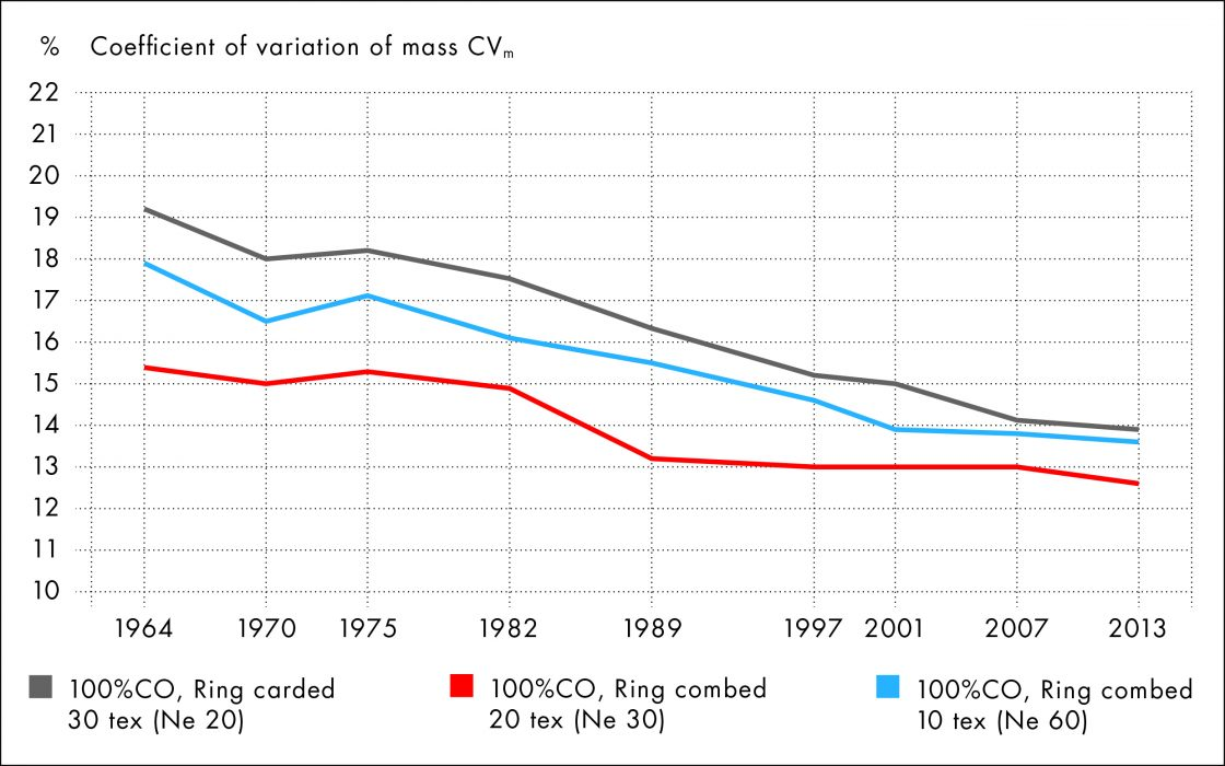Figure 2: Graph showing long-term development of yarn evenness from 1964 to 2013.