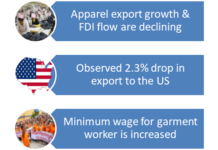 Figure 1: Showing the recent challenges faced by Cambodia's garment industry.