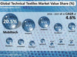 Figure: Global technical textiles market value share (%). Source: Future Market Insights, 2017
