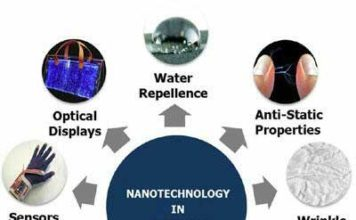 Figure 1: Application of nanotechnology in textiles.