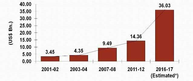 Figure 4: Market size of Technical Textiles in India.
