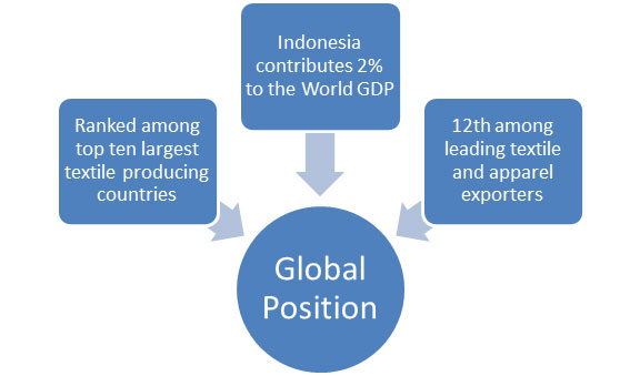 Indonesian T&A industry looking forward to get momentum
