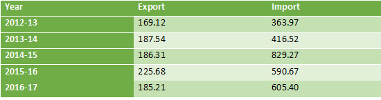 Table 2: The data shows the trade position of Bangladesh to Saudi Arabia.(Values in million) Source: EPB