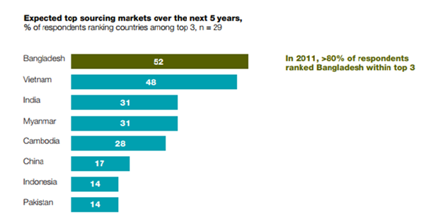 Figure 2: What's next in apparel sourcing? (Source: www.mckinsey.com)