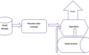 Figure 2: Email flow chart for Merchandisers.