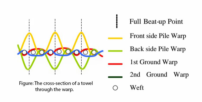 Figure 2: Mechanism of towel through the wrap.