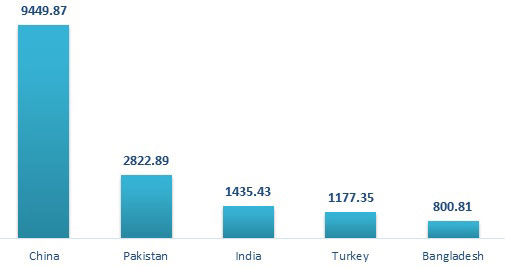 Figure 4: Top 5 country's export statistics of home textile and terry towel. (Values in million USD)