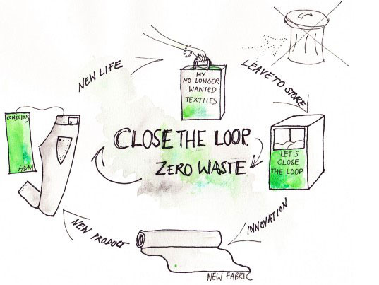 Figure : H&M Foundation apparel recycling concept.