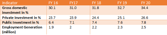 Table 1: Targets for Bangladesh's 7th five-year plan. (Source: ERD)
