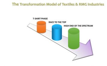 Figure 7: The traditional transformation model of textile and apparel industry.