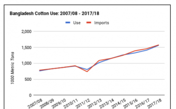Figure 3: Bangladesh cotton use: 2007/08 – 2017/18. Source: Emerging Textiles