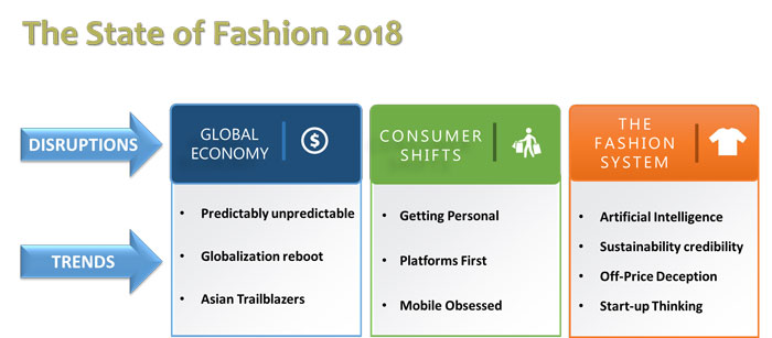Figure 4: Major transformations the global fashion industry to see in recent future.