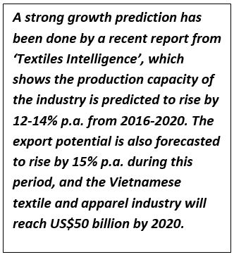 Vietnamese textile and apparel industry moving towards US$50