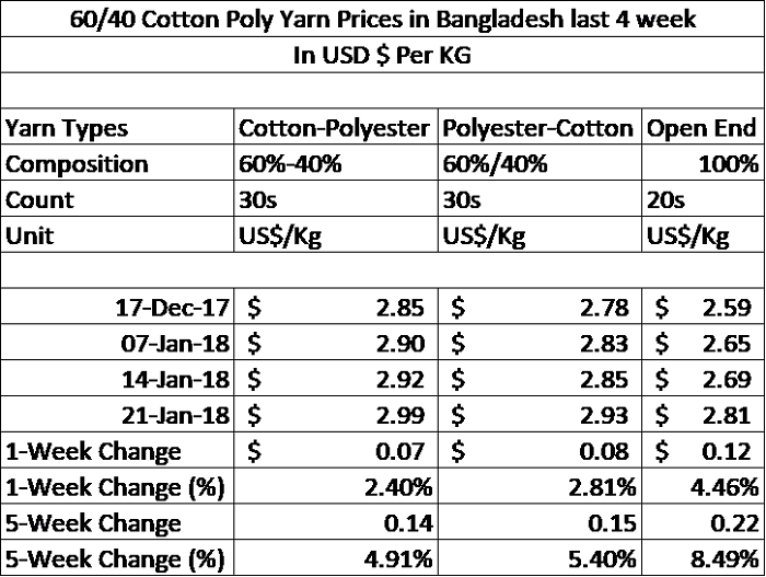 Yarn prices increased 8 percent in last 4 weeks