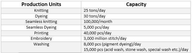 Production units and capacity of FTML