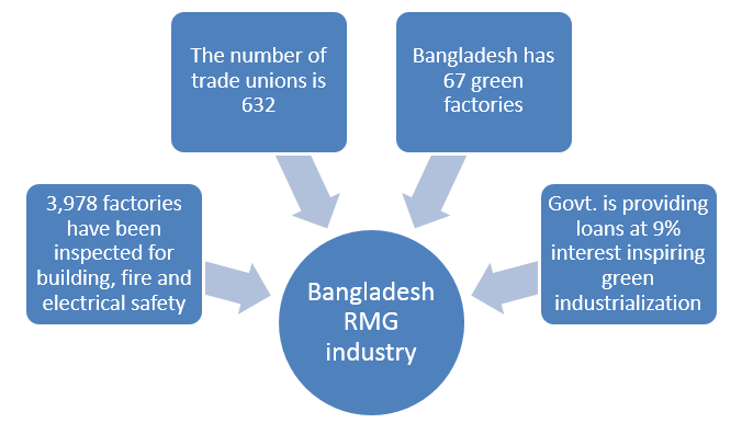 Showing the current status of Bangladesh RMG industry five years after Rana Plaza collapse