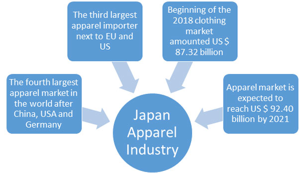 Bangladesh has a great prospect to expand its apparel export in Japan