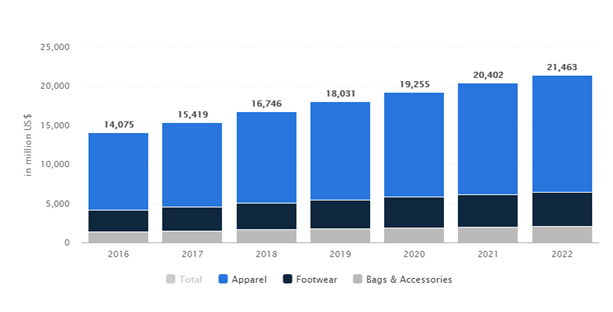 Figure 3: The growth of Japan apparel market. Source: Statista, April 2018