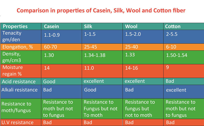 Comparison of properties of Casein, Silk, Wool and Cotton fiber