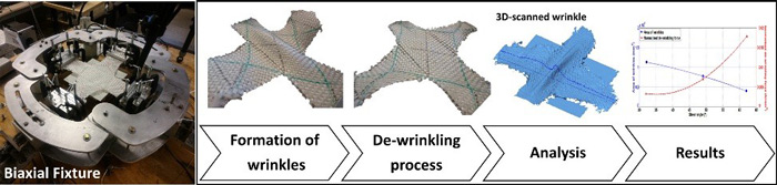 Graphical-representation of textile composites