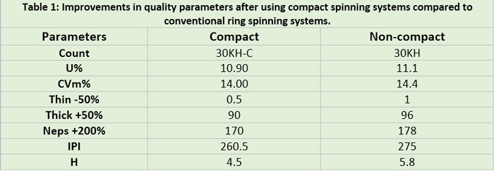 Improvements in quality parameters after using compact spinning systems compared to conventional ring spinning systems