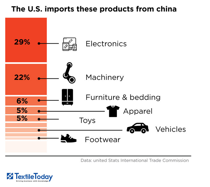 The impact of trade battle between the US and China on apparel industry