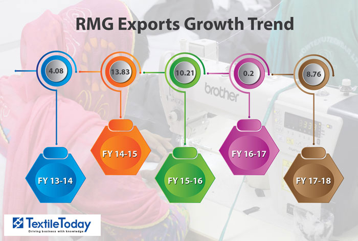 RMG exports witnessed 8 76% growth in FY18|TextileToday