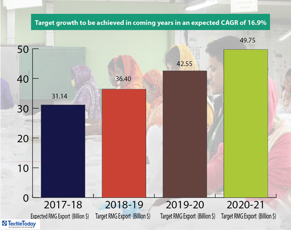 Target growth to be achieved
