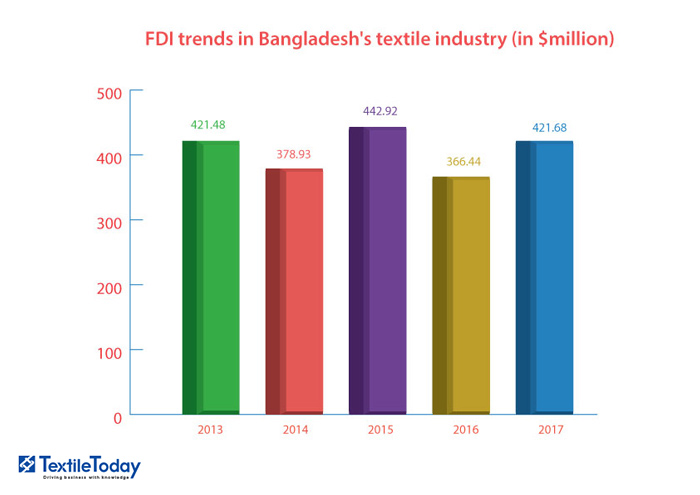 FDI trends in Bangladesh textile and apparel industry from 2015-2017