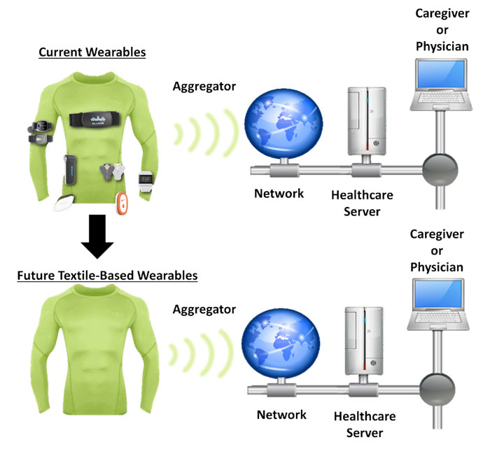 Relationship between the textiles based wearable device and the data infrastructure for our internet-of-things application
