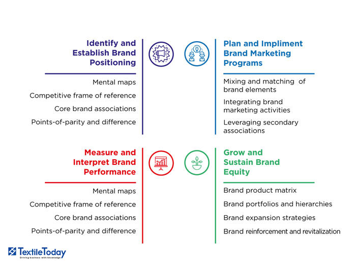 marketing strategy, brand and brand positioting of rinso essay Understanding the role of positioning and branding in marketing, and things to consider when relaunching your brand the second is more closely allied to strategic planning and is how you try and place your products and organisation in the marketplace.