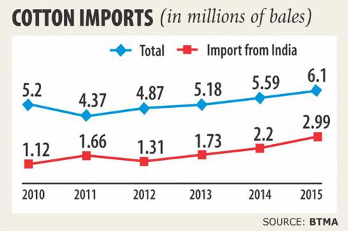 Cotton Import trend from India