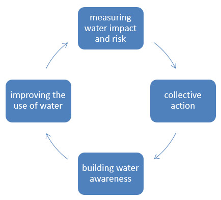 H&M group and WWF jointly have developed the holistic strategy for water stewardship targeting the four key themes
