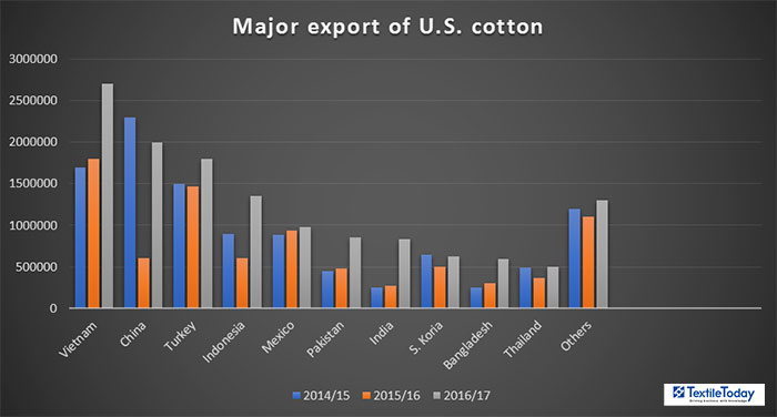 Major Export destinations of USA Cotton