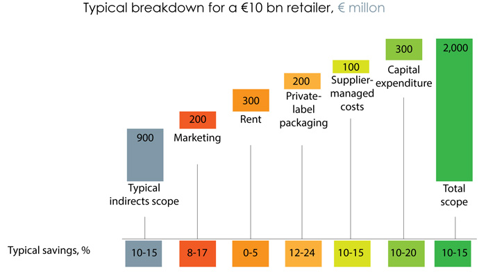 Figure 2: Typical breakdown of indirect costing in a retailer.