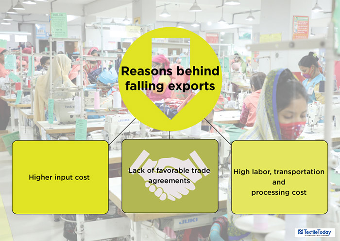 India's apparel exports slumped by 26% in Sep, 2018