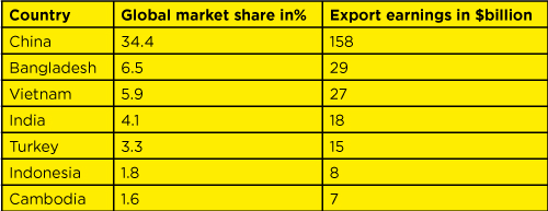 Country-wise global market share of apparel exporting in 2017