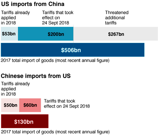 US imports from China | Textile Today